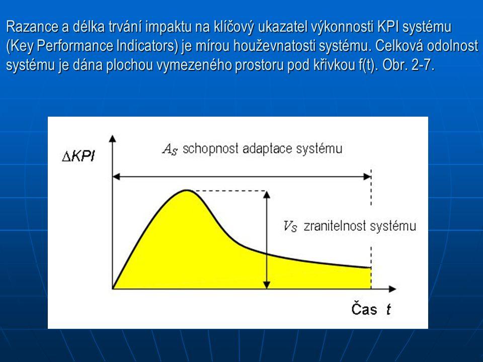 Razance a délka trvání impaktu na klíčový ukazatel výkonnosti KPI systému (Key Performance Indicators) je mírou houževnatosti systému. Celková odolnos