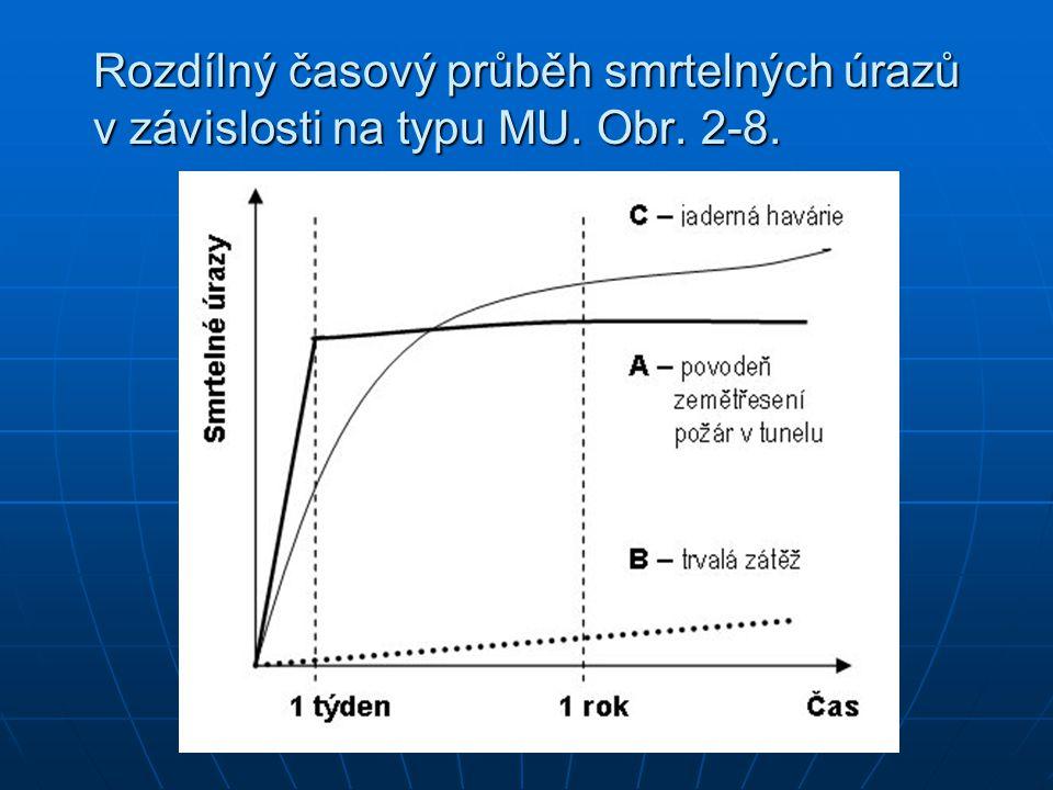 Rozdílný časový průběh smrtelných úrazů v závislosti na typu MU. Obr. 2-8.