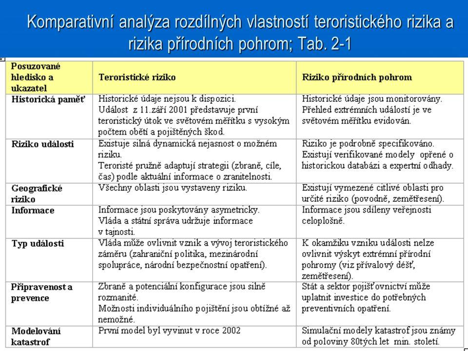 Komparativní analýza rozdílných vlastností teroristického rizika a rizika přírodních pohrom; Tab. 2-1
