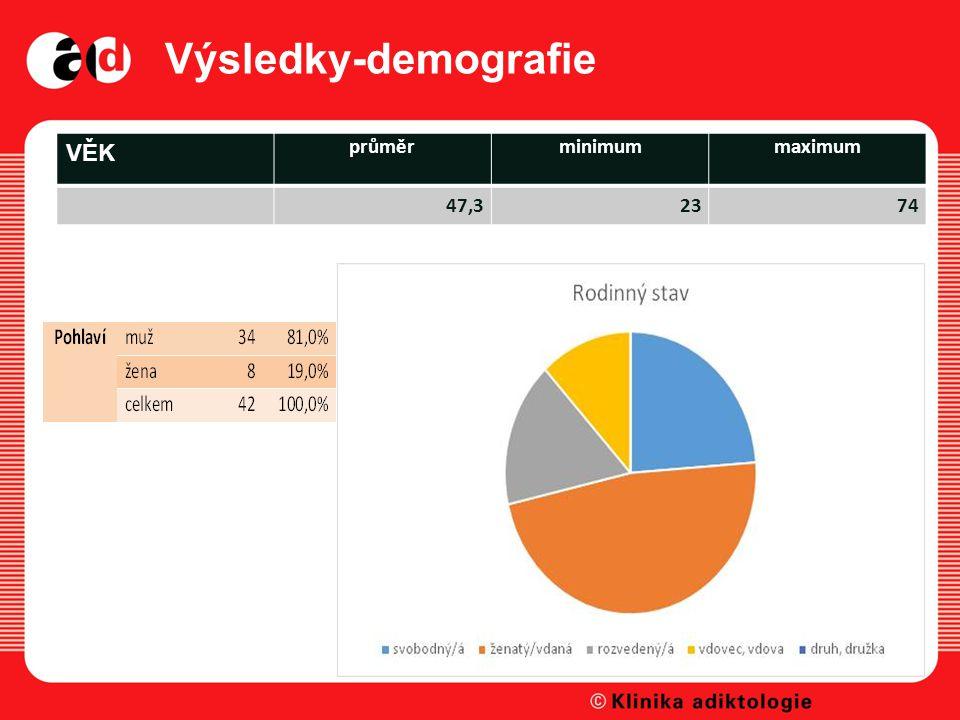 Výsledky-demografie VĚK průměrminimummaximum 47,32374