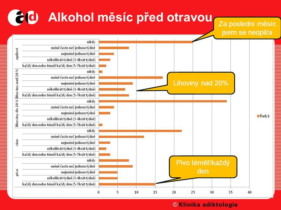 Alkohol měsíc před otravou Za poslední měsíc jsem se neopil/a Pivo téměř/každý den Lihoviny nad 20%
