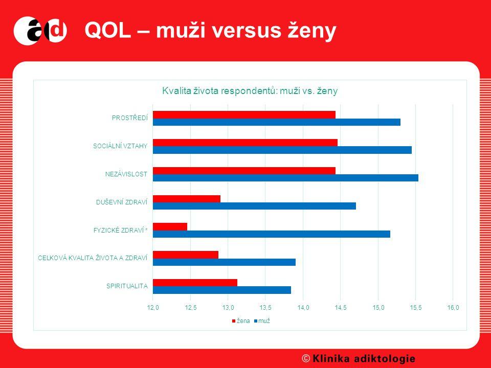 QOL – muži versus ženy