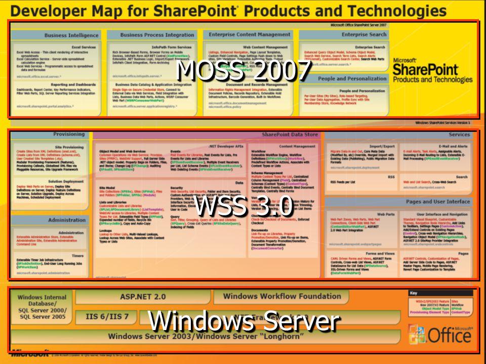Integrace s ASP.NET WSS v2 ISAPI filtr pro IIS Požadavek vykonán před inicializací ASP.NET 1.1 kontextu WSS v3 ASP.NET 2.0 HttpHandler Inicializace WSS začíná až po kompletním ověření v ASP.NET 2.0
