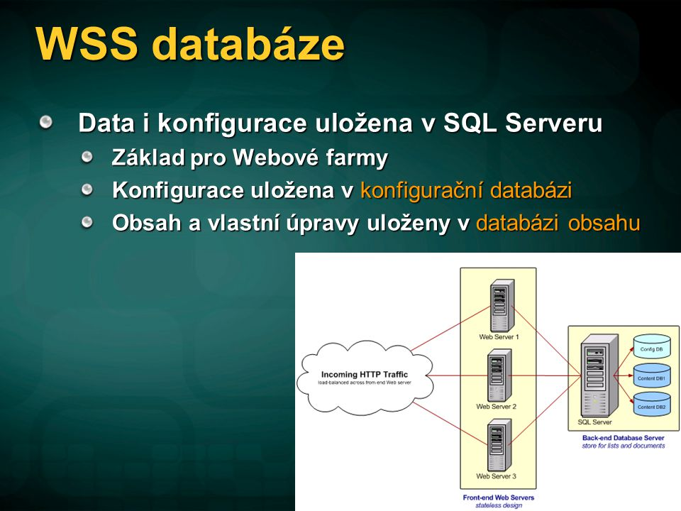 Základní členění WSS Farma Nejvyšší úroveň pro nasazení WSS Instalace jednoho a více Web serverů a back-end serverů Každá farma má pouze jednu konfigurační DB WebAplikace (Virtual Server) IIS Web site rozšířený o WSS SPVirtualServer Site Collection (Site) Kontejner pro další dílčí WSS Site Obsahuje top-level site Sdílí nastavení Uloženo v jedné kontextové DB SPSite Site (Web) Kolekce stránek a dalších dílčích kolekcí Používá stejnou kontextovou DB jako rodič SPWeb