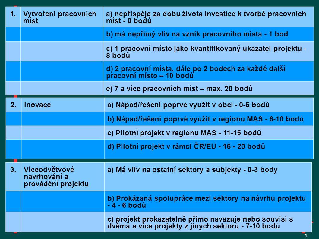 1 2.Inovacea) Nápad/řešení poprvé využit v obci - 0-5 bodů b) Nápad/řešení poprvé využit v regionu MAS - 6-10 bodů c) Pilotní projekt v regionu MAS - 11-15 bodů d) Pilotní projekt v rámci ČR/EU - 16 - 20 bodů 1.Vytvoření pracovních míst a) nepřispěje za dobu života investice k tvorbě pracovních míst - 0 bodů b) má nepřímý vliv na vznik pracovního místa - 1 bod c) 1 pracovní místo jako kvantifikovaný ukazatel projektu - 8 bodů d) 2 pracovní místa, dále po 2 bodech za každé další pracovní místo – 10 bodů e) 7 a více pracovních míst – max.