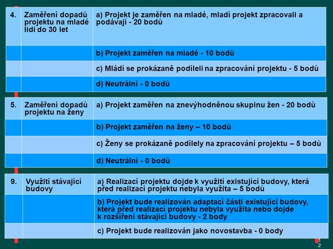 1212 4.Zaměření dopadů projektu na mladé lidi do 30 let a) Projekt je zaměřen na mladé, mladí projekt zpracovali a podávají - 20 bodů b) Projekt zaměřen na mladé - 10 bodů c) Mládí se prokázaně podíleli na zpracování projektu - 5 bodů d) Neutrální - 0 bodů 5.Zaměření dopadů projektu na ženy a) Projekt zaměřen na znevýhodněnou skupinu žen - 20 bodů b) Projekt zaměřen na ženy – 10 bodů c) Ženy se prokázaně podílely na zpracování projektu – 5 bodů d) Neutrální - 0 bodů 9.Využití stávající budovy a) Realizací projektu dojde k využití existující budovy, která před realizací projektu nebyla využita – 5 bodů b) Projekt bude realizován adaptací části existující budovy, která před realizací projektu nebyla využita nebo dojde k rozšíření stávající budovy - 2 body c) Projekt bude realizován jako novostavba - 0 body