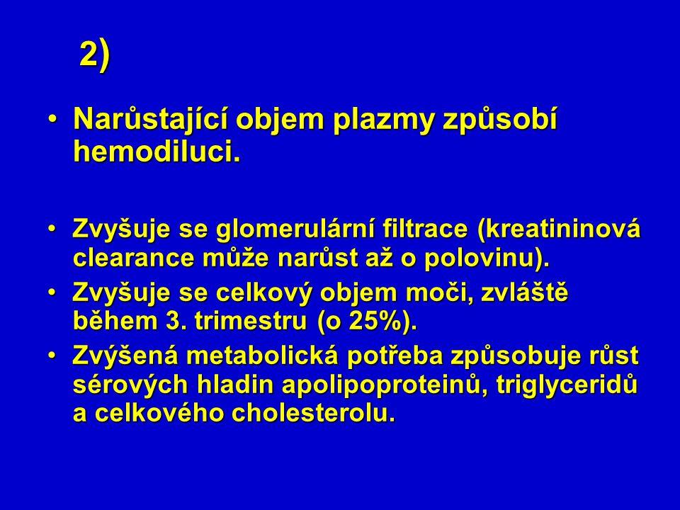 2) Narůstající objem plazmy způsobí hemodiluci.Narůstající objem plazmy způsobí hemodiluci. Zvyšuje se glomerulární filtrace (kreatininová clearance m