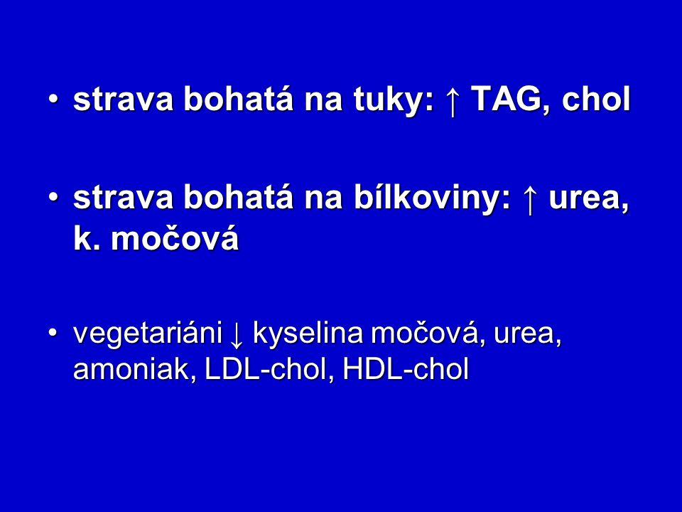 strava bohatá na tuky: ↑ TAG, cholstrava bohatá na tuky: ↑ TAG, chol strava bohatá na bílkoviny: ↑ urea, k. močovástrava bohatá na bílkoviny: ↑ urea,