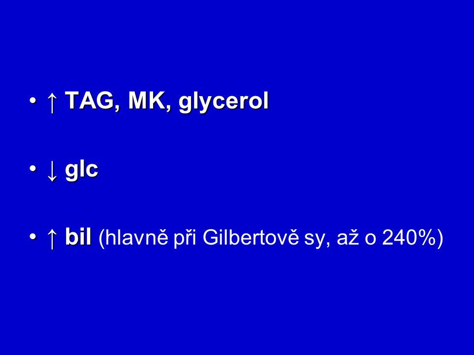 ↑ TAG, MK, glycerol↑ TAG, MK, glycerol ↓ glc↓ glc ↑ bil↑ bil (hlavně při Gilbertově sy, až o 240%)