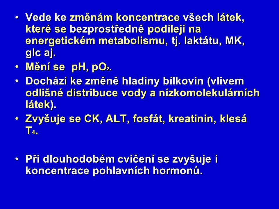 Vede ke změnám koncentrace všech látek, které se bezprostředně podílejí na energetickém metabolismu, tj. laktátu, MK, glc aj.Vede ke změnám koncentrac