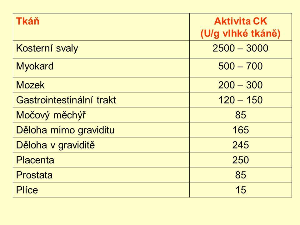 TkáňAktivita CK (U/g vlhké tkáně) Kosterní svaly2500 – 3000 Myokard500 – 700 Mozek200 – 300 Gastrointestinální trakt120 – 150 Močový měchýř85 Děloha m