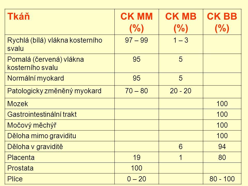TkáňCK MM (%) CK MB (%) CK BB (%) Rychlá (bílá) vlákna kosterního svalu 97 – 991 – 3 Pomalá (červená) vlákna kosterního svalu 955 Normální myokard955