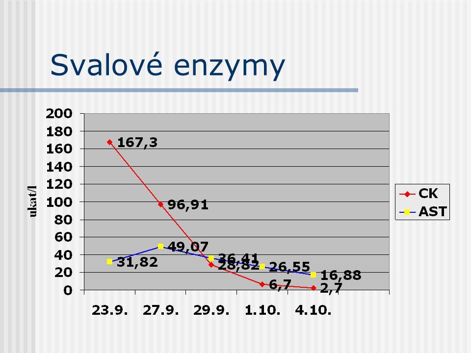 EMG- motorická jednotka Základní funkční jednotka motorického systému LMN+svalová vlákna (3-100)