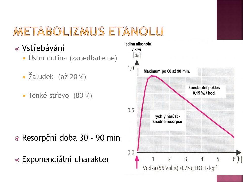  Vstřebávání  Ústní dutina (zanedbatelné)  Žaludek (až 20 %)  Tenké střevo (80 %)  Resorpční doba 30 - 90 min  Exponenciální charakter