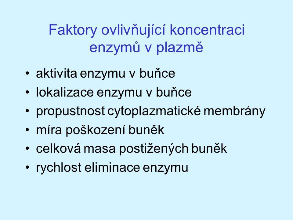 Faktory ovlivňující koncentraci enzymů v plazmě aktivita enzymu v buňce lokalizace enzymu v buňce propustnost cytoplazmatické membrány míra poškození