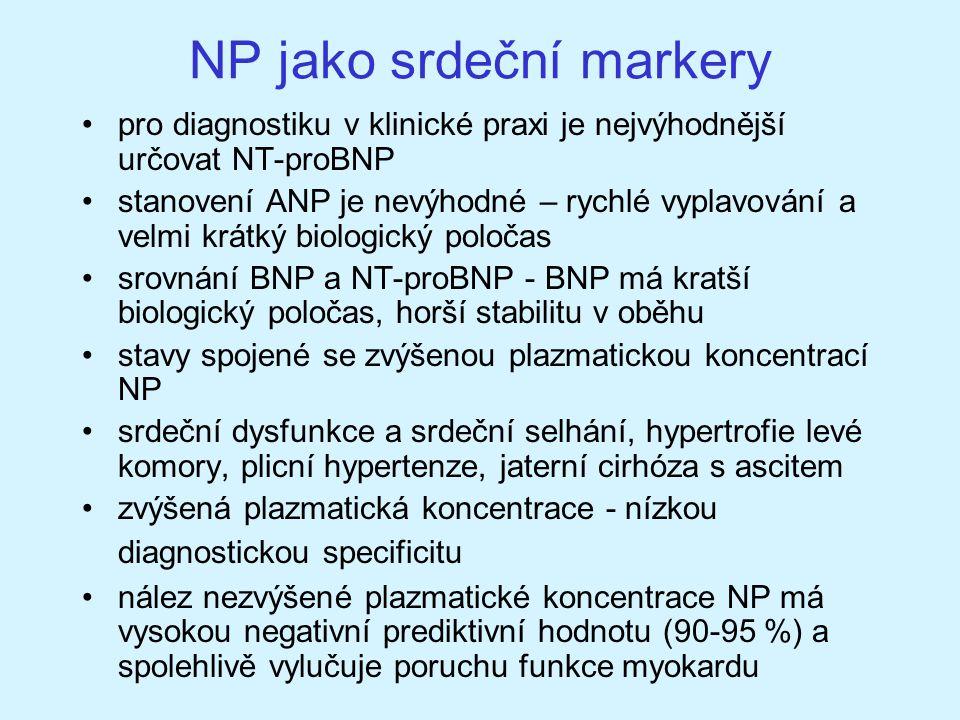 NP jako srdeční markery pro diagnostiku v klinické praxi je nejvýhodnější určovat NT-proBNP stanovení ANP je nevýhodné – rychlé vyplavování a velmi kr