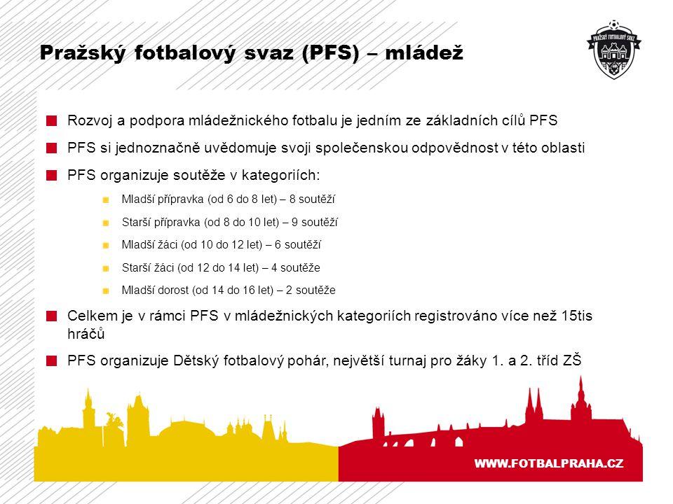 Pražský fotbalový svaz (PFS) – mládež WWW.FOTBALPRAHA.CZ Rozvoj a podpora mládežnického fotbalu je jedním ze základních cílů PFS PFS si jednoznačně uvědomuje svoji společenskou odpovědnost v této oblasti PFS organizuje soutěže v kategoriích: Mladší přípravka (od 6 do 8 let) – 8 soutěží Starší přípravka (od 8 do 10 let) – 9 soutěží Mladší žáci (od 10 do 12 let) – 6 soutěží Starší žáci (od 12 do 14 let) – 4 soutěže Mladší dorost (od 14 do 16 let) – 2 soutěže Celkem je v rámci PFS v mládežnických kategoriích registrováno více než 15tis hráčů PFS organizuje Dětský fotbalový pohár, největší turnaj pro žáky 1.