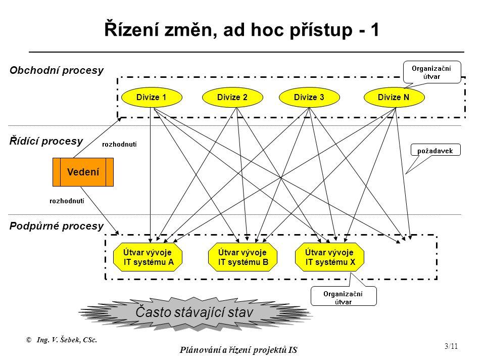 © Ing. V. Šebek, CSc. Plánování a řízení projektů IS 3/11 Řízení změn, ad hoc přístup - 1 Obchodní procesy Řídící procesy Podpůrné procesy Vedení Divi
