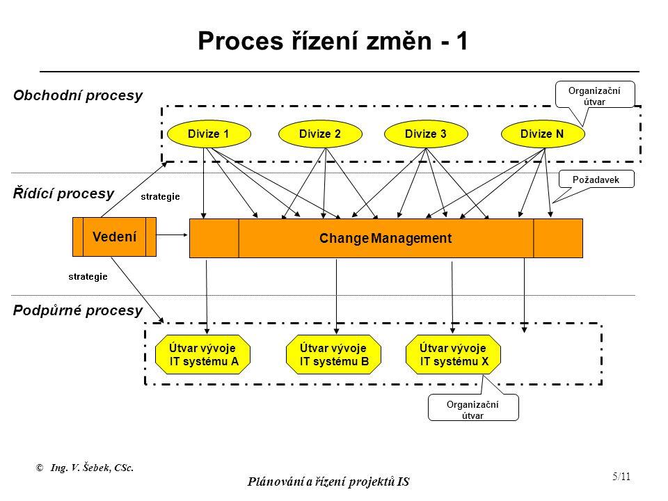 © Ing. V. Šebek, CSc. Plánování a řízení projektů IS 5/11 Proces řízení změn - 1 Vedení Požadavek Organizační útvar Change Management Obchodní procesy