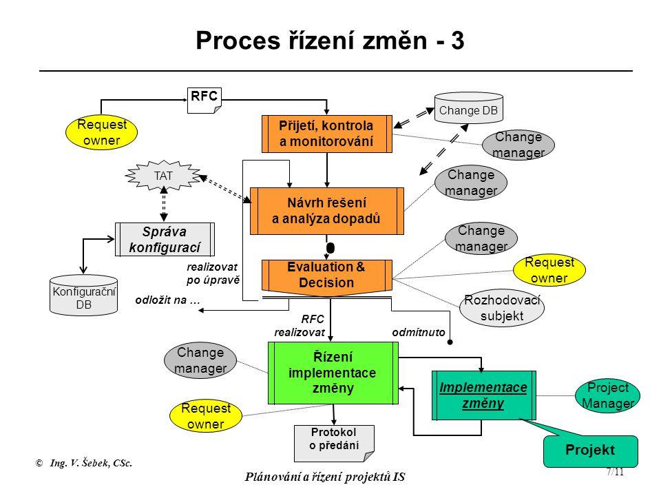 © Ing. V. Šebek, CSc. Plánování a řízení projektů IS 7/11 Proces řízení změn - 3 RFC Request owner Přijetí, kontrola a monitorování Change manager Náv