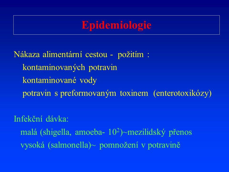 Epidemiologie Nákaza alimentární cestou - po ž itím : kontaminovaných potravin kontaminovan é vody potravin s preform ovaným toxinem (enterotoxikózy)