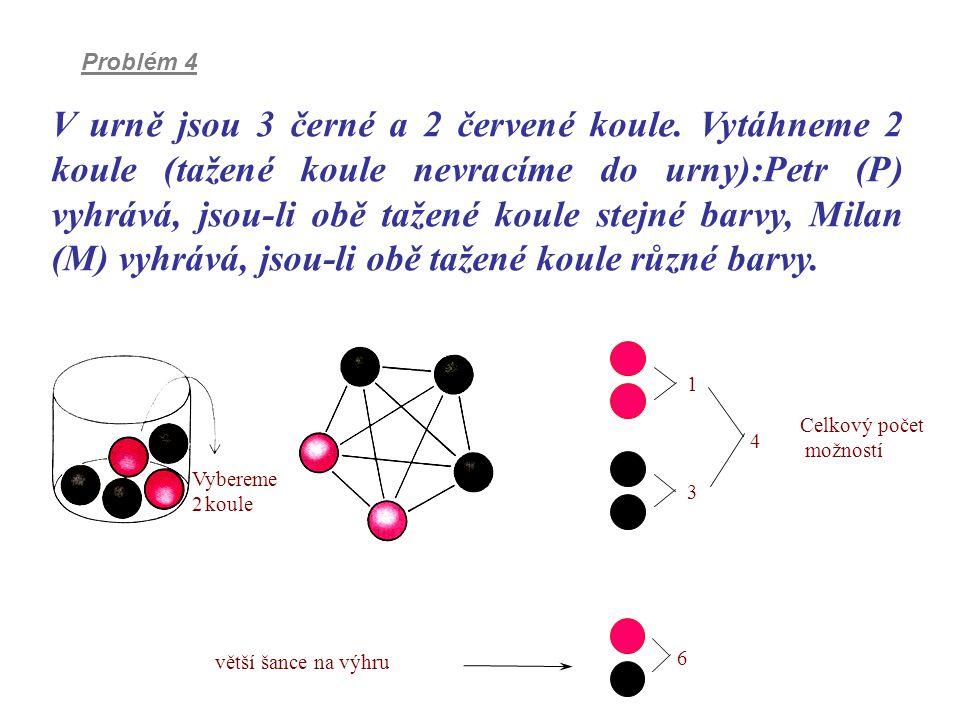 6 větší šance na výhru Celkový počet možností 1 3 4 Vybereme 2 koule V urně jsou 3 černé a 2 červené koule. Vytáhneme 2 koule (tažené koule nevracíme