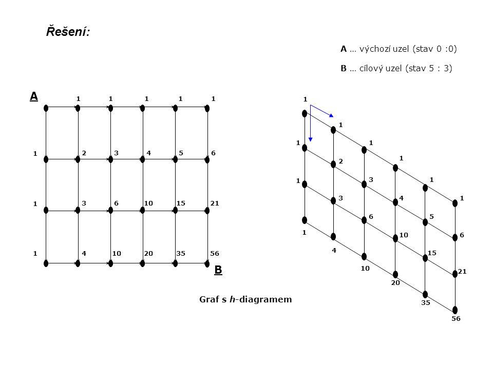 A … výchozí uzel (stav 0 :0) B … cílový uzel (stav 5 : 3) 4 10 20 35 56 1 1 3 6 10 15 21 2 1 1 1 1 1 1 1 3 4 5 6 A B 11 1 1 1 23456 36101521 410203556