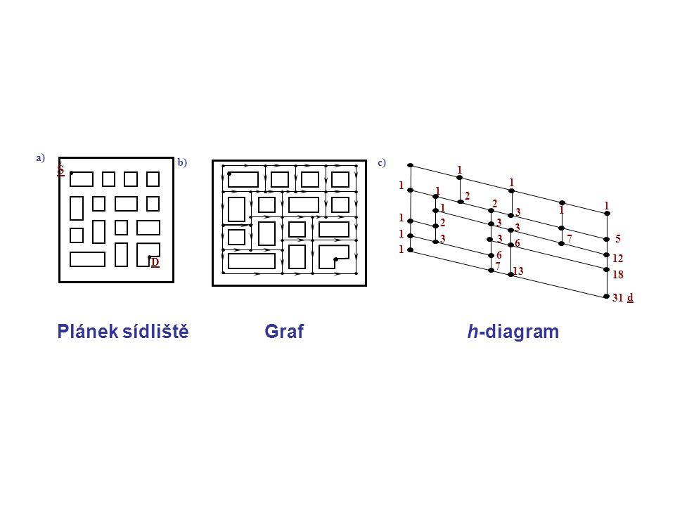 b)c) Š D a) 1 1 1 1 1 1 2 2 3 5 1 1 1 1 2 3 3 3 3 6 7 6 13 12 18 31 7 d Plánek sídliště Graf h-diagram