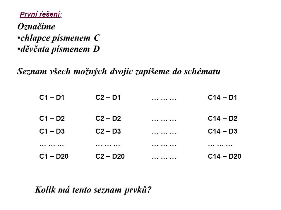 První řešení: Označíme chlapce písmenem C děvčata písmenem D Seznam všech možných dvojic zapíšeme do schématu C1 – D1C2 – D1… … …C14 – D1 C1 – D2C2 –