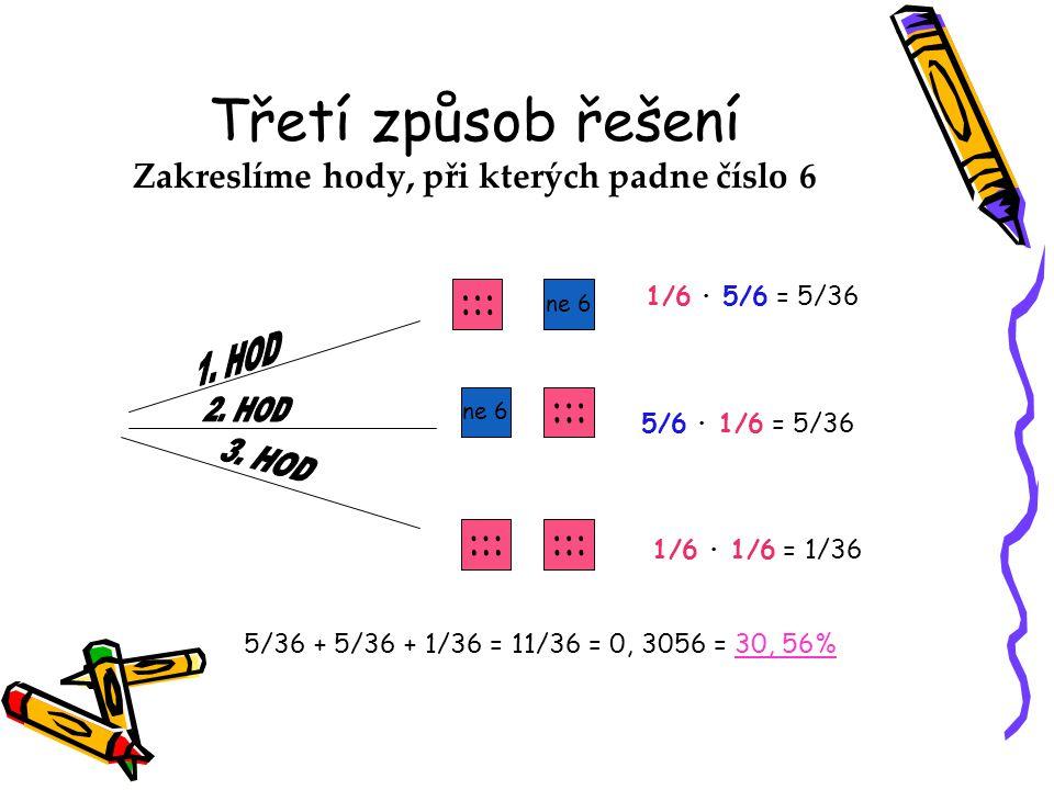 Třetí způsob řešení Zakreslíme hody, při kterých padne číslo 6 ne 6 ::: 1/6 ∙ 5/6 = 5/36 5/6 ∙ 1/6 = 5/36 1/6 ∙ 1/6 = 1/36 5/36 + 5/36 + 1/36 = 11/36