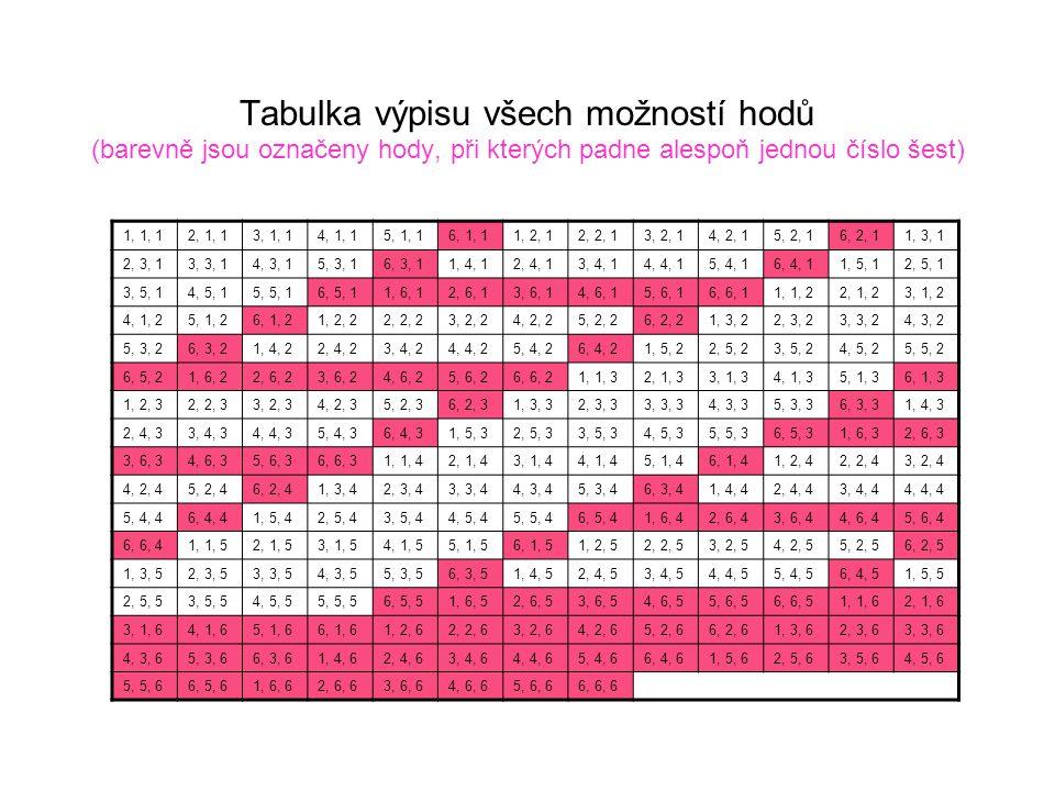 Tabulka výpisu všech možností hodů (barevně jsou označeny hody, při kterých padne alespoň jednou číslo šest) 1, 1, 12, 1, 13, 1, 14, 1, 15, 1, 16, 1,