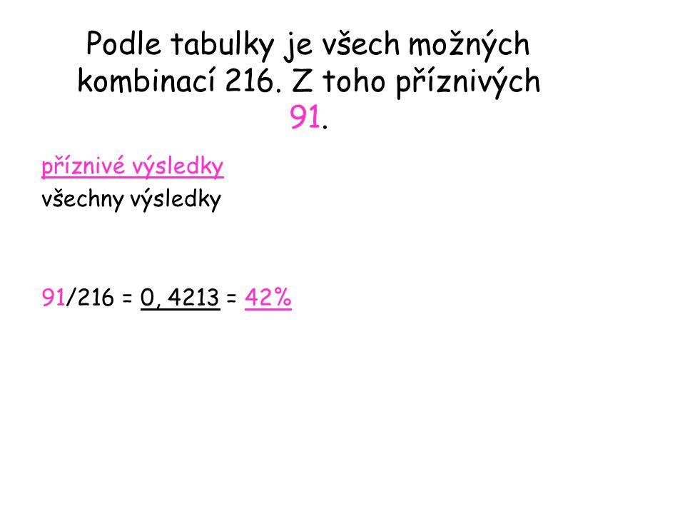 Podle tabulky je všech možných kombinací 216. Z toho příznivých 91. příznivé výsledky všechny výsledky 91/216 = 0, 4213 = 42%
