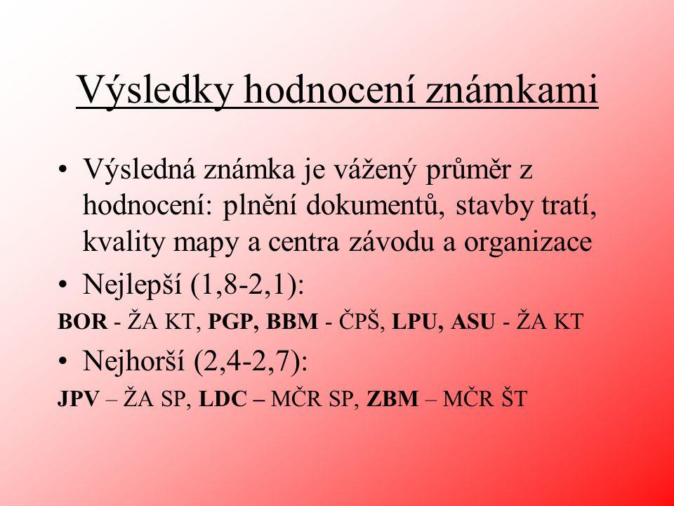 ČP a ŽA LPU