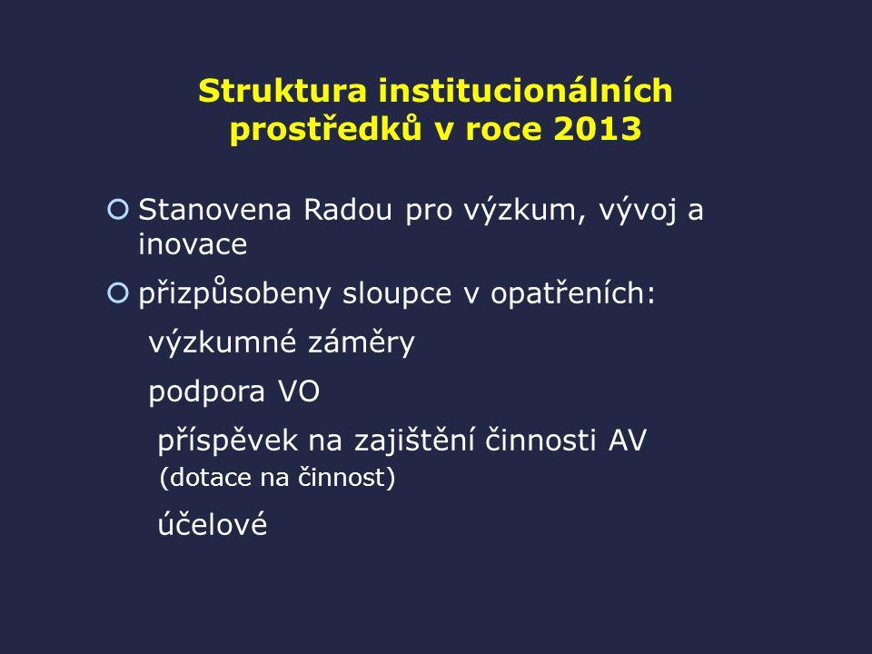 Struktura institucionálních prostředků v roce 2013  Stanovena Radou pro výzkum, vývoj a inovace  přizpůsobeny sloupce v opatřeních: výzkumné záměry podpora VO příspěvek na zajištění činnosti AV (dotace na činnost) účelové