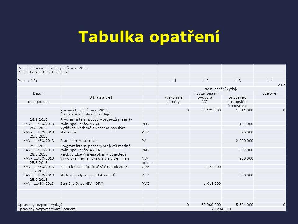Tabulka opatření Rozpočet neivestičních výdajů na r.