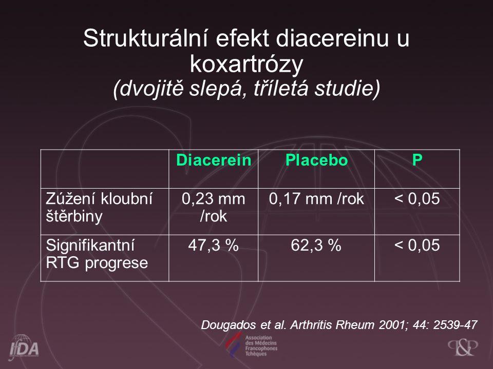 Strukturální efekt diacereinu u koxartrózy (dvojitě slepá, tříletá studie) DiacereinPlaceboP Zúžení kloubní štěrbiny 0,23 mm /rok 0,17 mm /rok< 0,05 Signifikantní RTG progrese 47,3 %62,3 %< 0,05 Dougados et al.