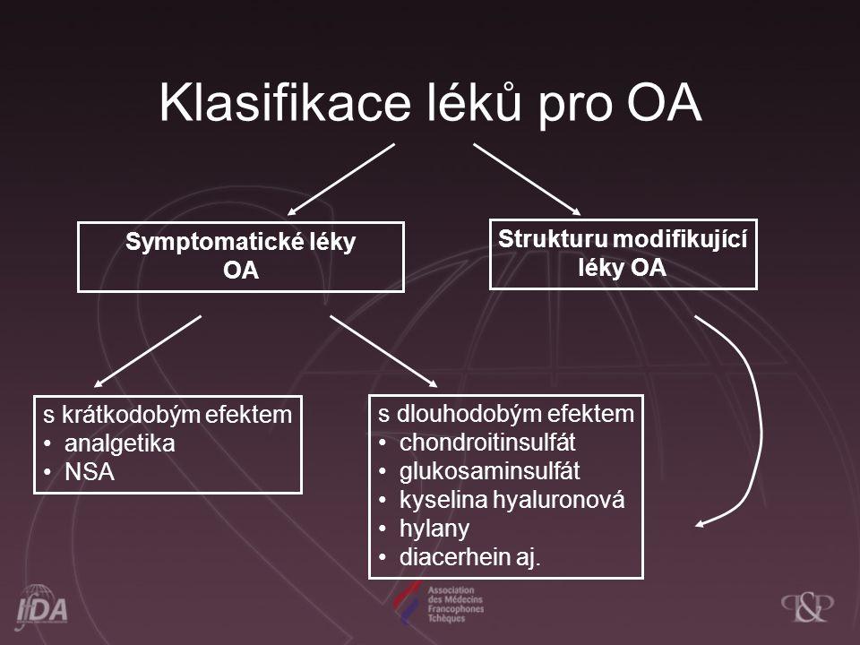 Klasifikace léků pro OA Symptomatické léky OA Strukturu modifikující léky OA s krátkodobým efektem analgetika NSA s dlouhodobým efektem chondroitinsulfát glukosaminsulfát kyselina hyaluronová hylany diacerhein aj.