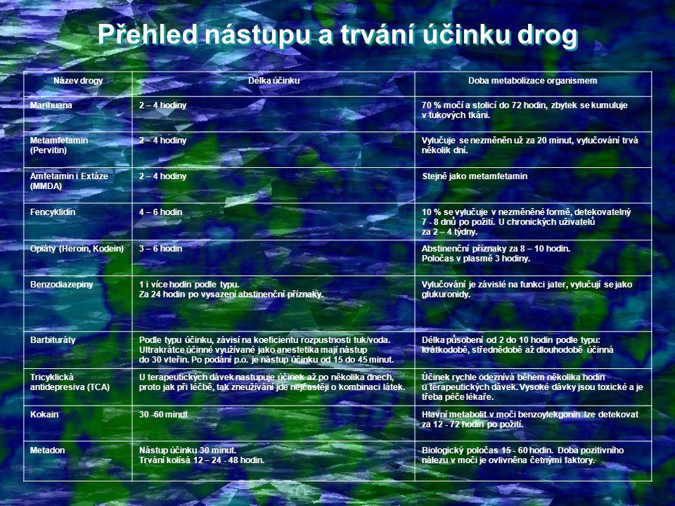 Přehled nástupu a trvání účinku drog Přehled nástupu a trvání účinku drog Název drogyDélka účinkuDoba metabolizace organismem Marihuana2 – 4 hodiny70