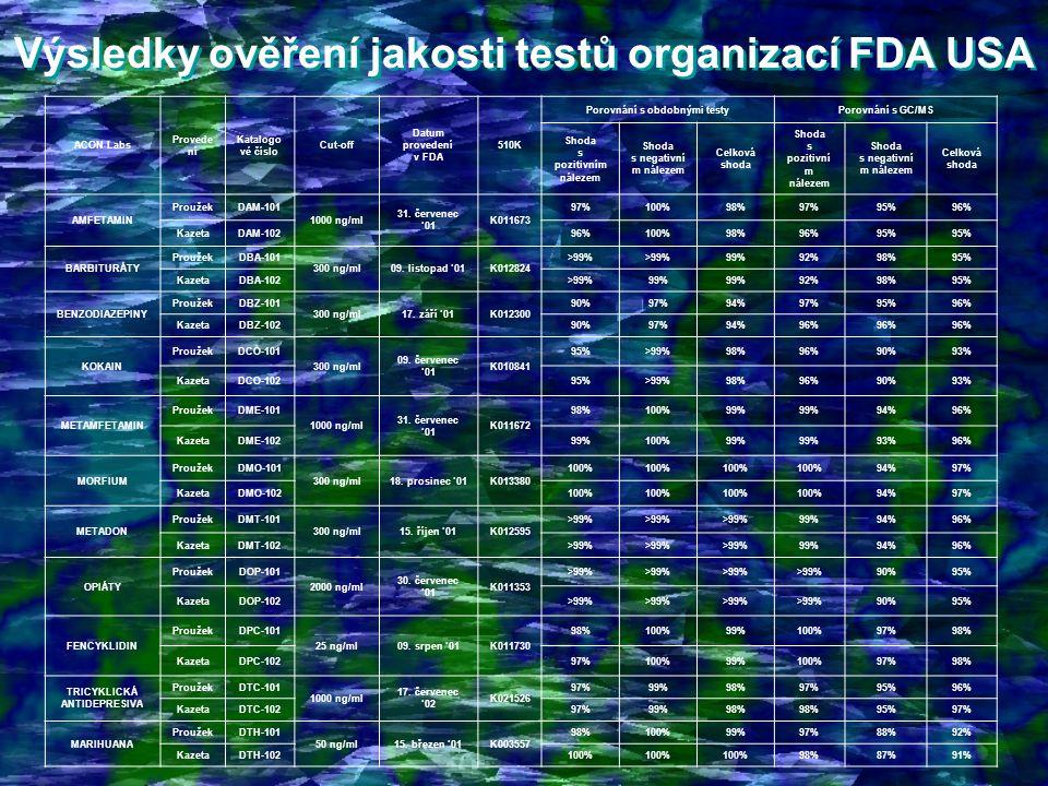 Výsledky ověření jakosti testů organizací FDA USA Výsledky ověření jakosti testů organizací FDA USA ACON Labs Provede ní Katalogo vé číslo Cut-off Datum provedení v FDA 510K Porovnání s obdobnými testyPorovnání s GC/MS Shoda s pozitivním nálezem Shoda s negativní m nálezem Celková shoda Shoda s pozitivní m nálezem Shoda s negativní m nálezem Celková shoda AMFETAMIN ProužekDAM-101 1000 ng/ml 31.
