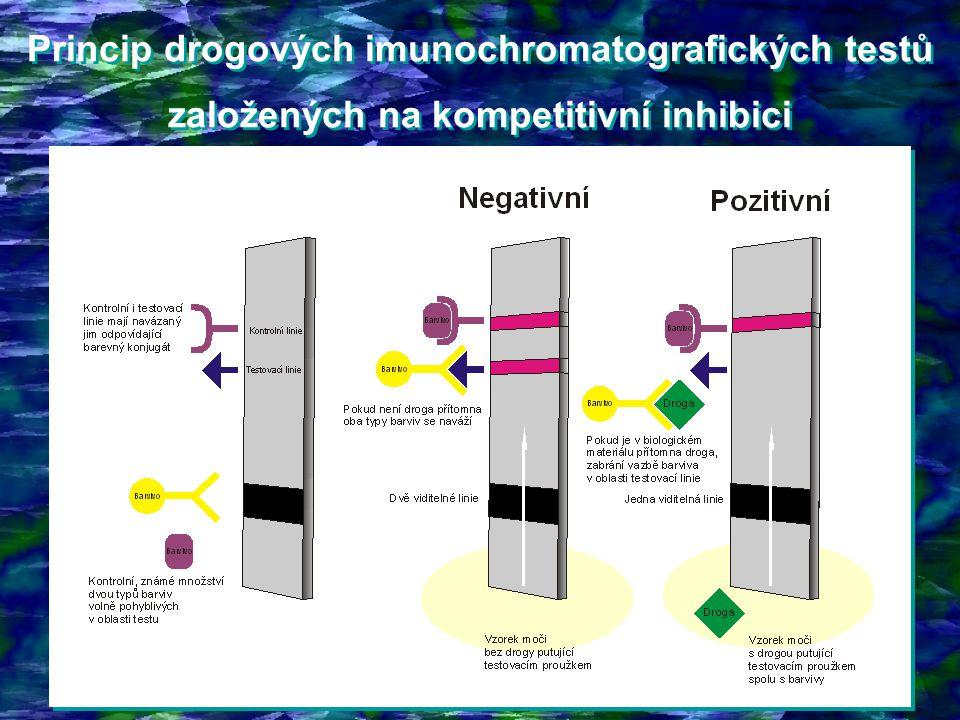 Princip drogových imunochromatografických testů založených na kompetitivní inhibici Princip drogových imunochromatografických testů založených na komp