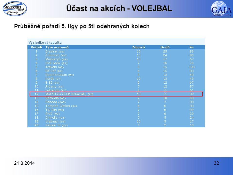 21.8.201432 Účast na akcích - VOLEJBAL Průběžné pořadí 5. ligy po 5ti odehraných kolech