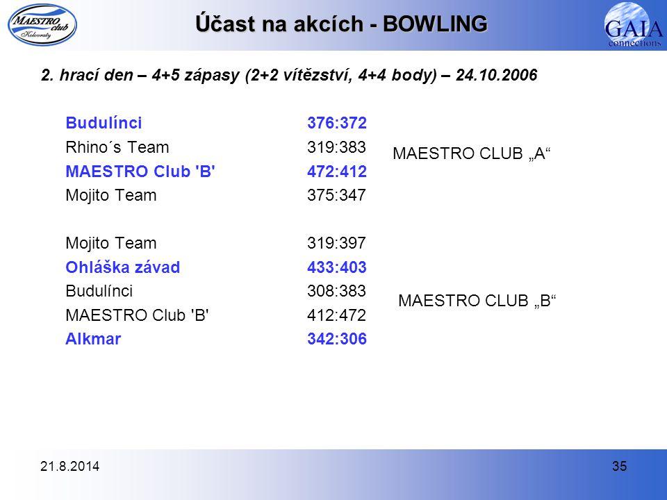 21.8.201435 Účast na akcích - BOWLING 2. hrací den – 4+5 zápasy (2+2 vítězství, 4+4 body) – 24.10.2006 Budulínci376:372 Rhino´s Team319:383 MAESTRO Cl