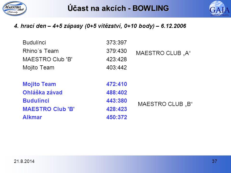 21.8.201437 Účast na akcích - BOWLING 4. hrací den – 4+5 zápasy (0+5 vítězství, 0+10 body) – 6.12.2006 Budulínci373:397 Rhino´s Team379:430 MAESTRO Cl