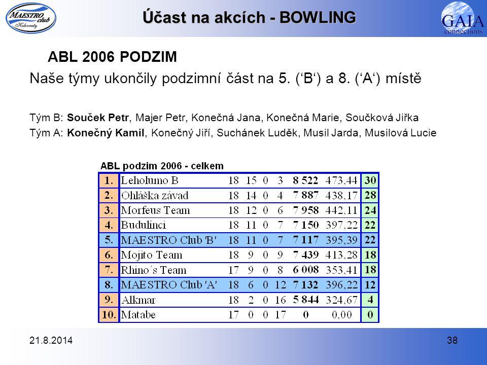 21.8.201438 Účast na akcích - BOWLING ABL 2006 PODZIM Naše týmy ukončily podzimní část na 5. ('B') a 8. ('A') místě Tým B: Souček Petr, Majer Petr, Ko
