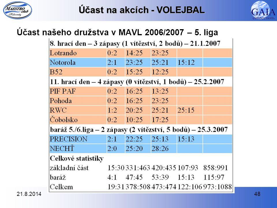21.8.201448 Účast na akcích - VOLEJBAL Účast našeho družstva v MAVL 2006/2007 – 5. liga