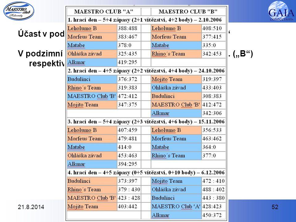 """21.8.201452 Účast na akcích - BOWLING Účast v podzimní části ABL 2006, divize Záběhlice """"A"""" V podzimní části ABL 2006 se naše týmy umístily na 5. (""""B"""""""