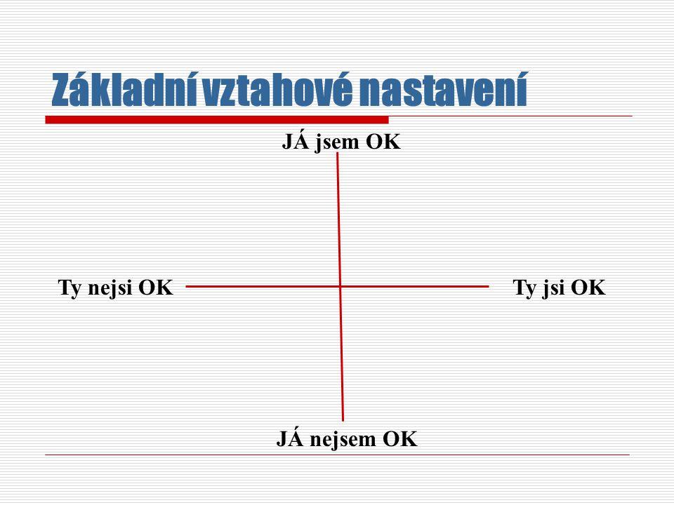 JÁ jsem OK Ty nejsi OKTy jsi OK JÁ nejsem OK Základní vztahové nastavení