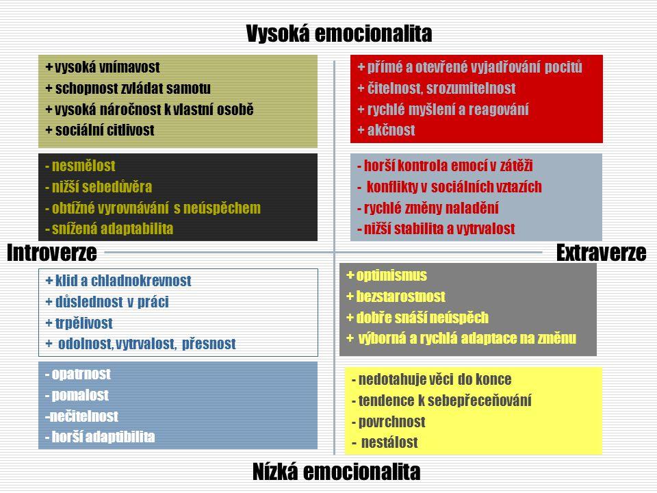 - horší kontrola emocí v zátěži - konflikty v sociálních vztazích - rychlé změny naladění - nižší stabilita a vytrvalost Vysoká emocionalita Nízká emo
