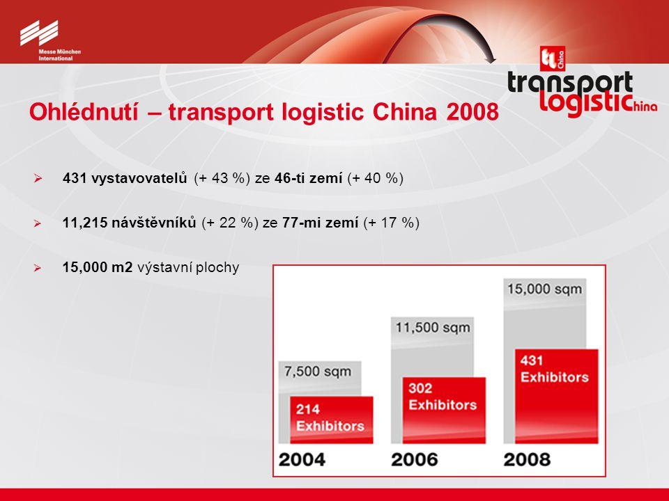 Ohlédnutí – transport logistic China 2008  431 vystavovatelů (+ 43 %) ze 46-ti zemí (+ 40 %)  11,215 návštěvníků (+ 22 %) ze 77-mi zemí (+ 17 %)  1