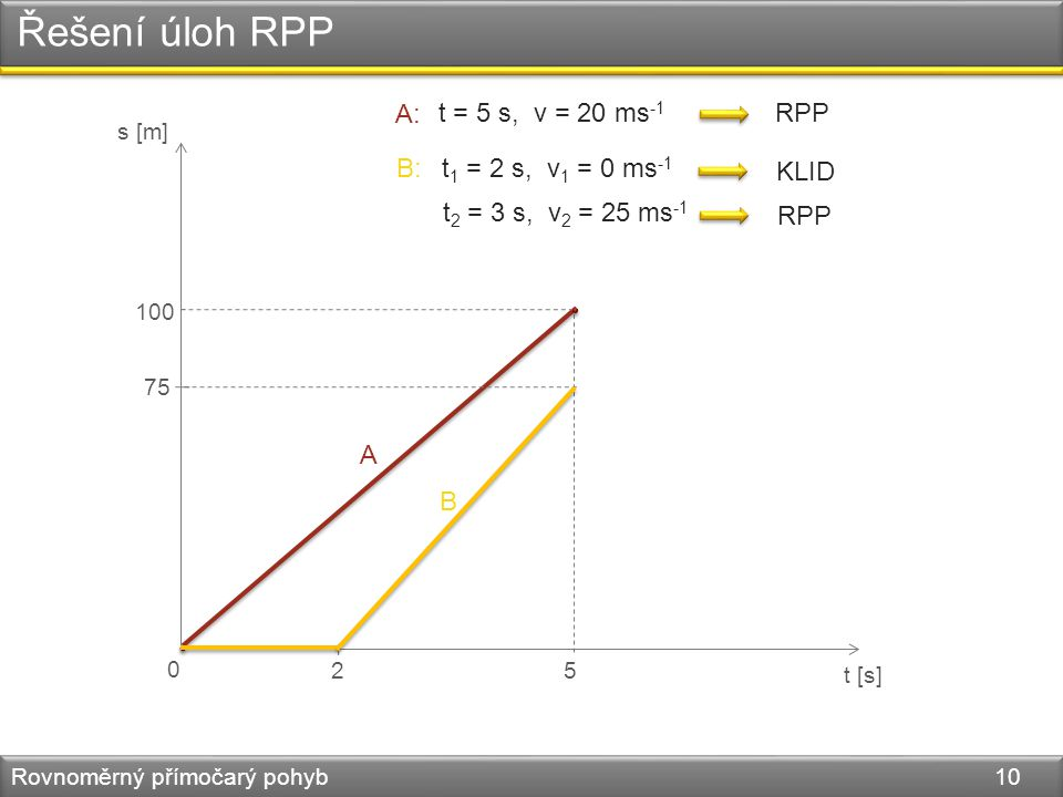 Řešení úloh RPP Rovnoměrný přímočarý pohyb 10 A: t = 5 s, v = 20 ms -1 B:t 1 = 2 s, v 1 = 0 ms -1 RPP KLID t 2 = 3 s, v 2 = 25 ms -1 RPP s [m] t [s] 0